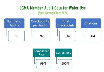 chart of LGMA Member Audit Data for Water Use  (April through July 2020) - all data is listed in text.